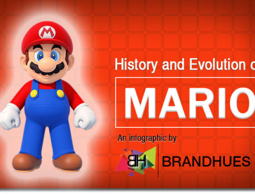 History and Evolution of Mario